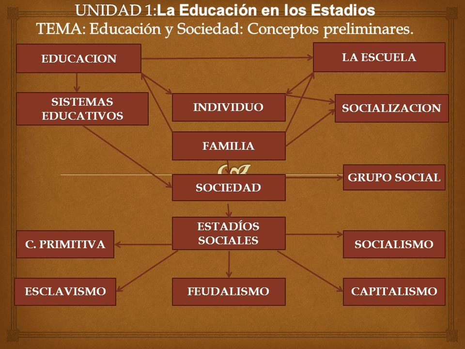 EDUCACION SOCIEDAD FAMILIA GRUPO SOCIAL SOCIALIZACION INDIVIDUO ESTADÍOS SOCIALES LA ESCUELA SISTEMAS EDUCATIVOS C.