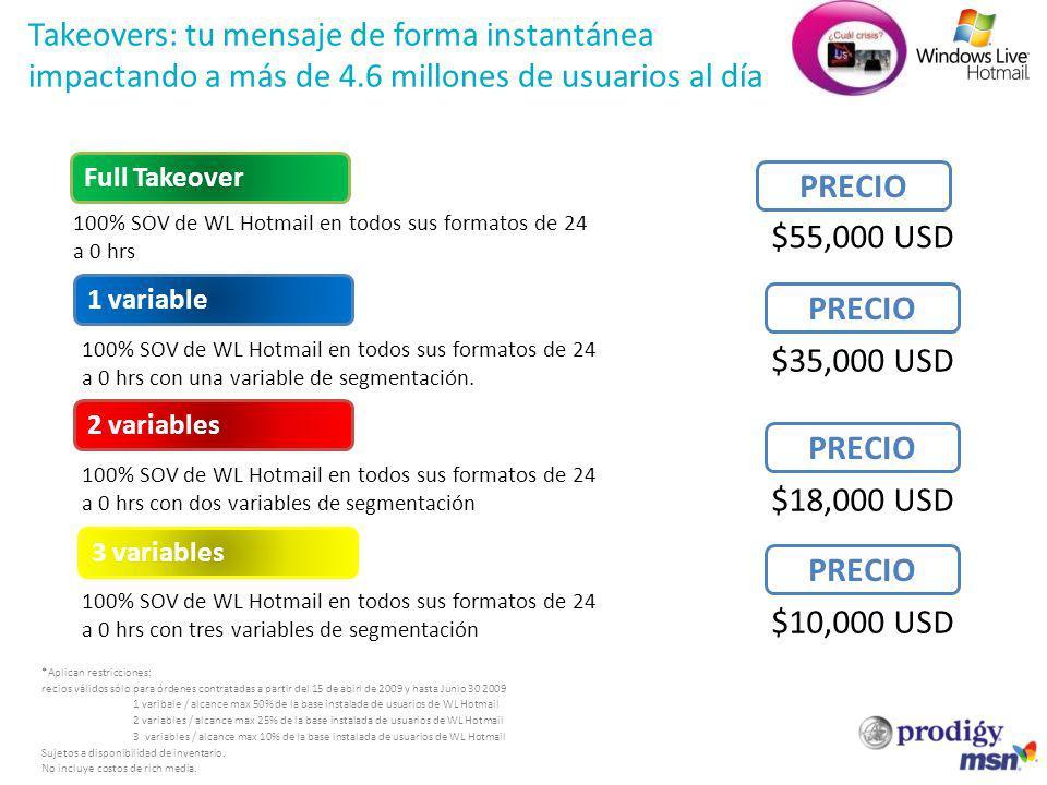 Takeovers: tu mensaje de forma instantánea impactando a más de 4.6 millones de usuarios al día PRECIO $55,000 USD 100% SOV de WL Hotmail en todos sus formatos de 24 a 0 hrs 100% SOV de WL Hotmail en todos sus formatos de 24 a 0 hrs con una variable de segmentación.