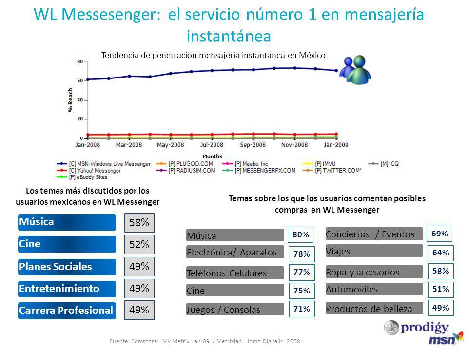 Tendencia de penetración mensajería instantánea en México Cine Carrera Profesional Música Entretenimiento Planes Sociales 58% 52% 49% Los temas más di