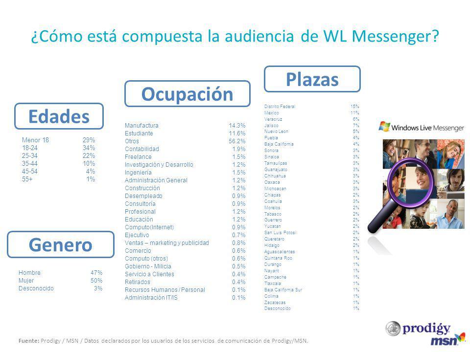 Be targeted ¿Cómo está compuesta la audiencia de WL Messenger? Fuente: Prodigy / MSN / Datos declarados por los usuarios de los servicios de comunicac