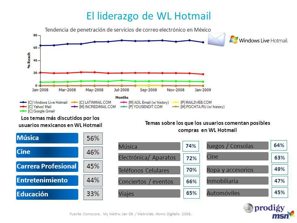 Cine Educación Música Entretenimiento Carrera Profesional 56% 46% 45% 44% 33% Los temas más discutidos por los usuarios mexicanos en WL Hotmail Electrónica/ Aparatos Viajes Música Conciertos / eventos Teléfonos Celulares Temas sobre los que los usuarios comentan posibles compras en WL Hotmail 74% 72% 70% 66% 65% Cine Automóviles Juegos / Consolas Inmobiliaria Ropa y accesorios 64% 63% 49% 47% 45% Tendencia de penetración de servicios de correo electrónico en México Fuente: Comscore.