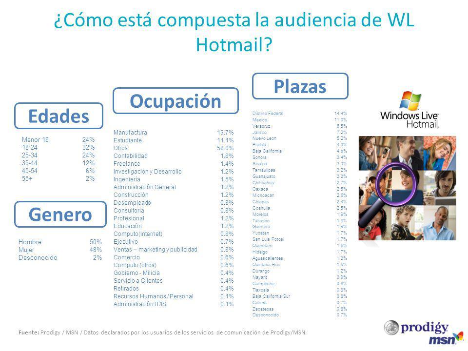 Be targeted ¿Cómo está compuesta la audiencia de WL Hotmail? Fuente: Prodigy / MSN / Datos declarados por los usuarios de los servicios de comunicació