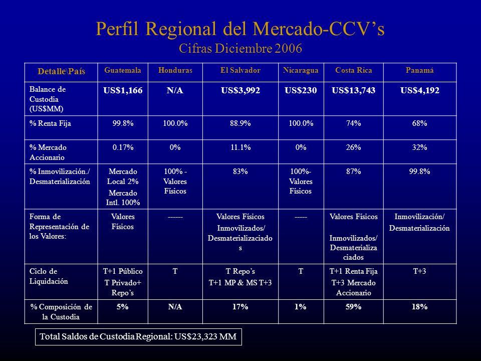 Perfil Regional del Mercado-CCVs Cifras Diciembre 2006 Detalle\País GuatemalaHondurasEl SalvadorNicaraguaCosta RicaPanamá Balance de Custodia (US$MM) US$1,166N/AUS$3,992US$230US$13,743US$4,192 % Renta Fija99.8%100.0%88.9%100.0%74%68% % Mercado Accionario 0.17%0%11.1%0%26%32% % Inmovilización./ Desmaterialización Mercado Local 2% Mercado Intl.