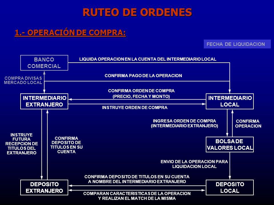 FECHA DE OPERACION FECHA DE LIQUIDACION INTERMEDIARIO EXTRANJERO 1.- OPERACIÓN DE COMPRA: INTERMEDIARIO LOCAL INSTRUYE ORDEN DE COMPRA BOLSA DE VALORES LOCAL INGRESA ORDEN DE COMPRA (INTERMEDIARIO EXTRANJERO) CONFIRMA OPERACION BANCO COMERCIAL COMPRA DIVISAS MERCADO LOCAL LIQUIDA OPERACION EN LA CUENTA DEL INTERMEDIARIO LOCAL CONFIRMA PAGO DE LA OPERACION CONFIRMA ORDEN DE COMPRA (PRECIO, FECHA Y MONTO) INSTRUYE FUTURA RECEPCION DE TITULOS DEL EXTRANJERO DEPOSITO EXTRANJERO DEPOSITO LOCAL ENVIO DE LA OPERACION PARA LIQUIDACION LOCAL CONFIRMA DEPOSITO DE TITULOS EN SU CUENTA A NOMBRE DEL INTERMEDIARIO EXTRANJERO CONFIRMA DEPOSITO DE TITULOS EN SU CUENTA DEPOSITO EXTRANJERO COMPARAN CARACTERISTICAS DE LA OPERACION Y REALIZAN EL MATCH DE LA MISMA RUTEO DE ORDENES