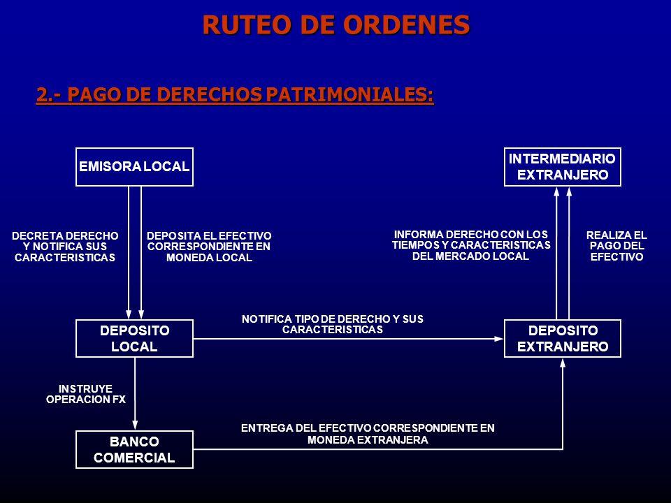 EMISORA LOCAL 2.- PAGO DE DERECHOS PATRIMONIALES: DECRETA DERECHO Y NOTIFICA SUS CARACTERISTICAS DEPOSITO LOCAL INSTRUYE OPERACION FX BANCO COMERCIAL DEPOSITO EXTRANJERO NOTIFICA TIPO DE DERECHO Y SUS CARACTERISTICAS ENTREGA DEL EFECTIVO CORRESPONDIENTE EN MONEDA EXTRANJERA INTERMEDIARIO EXTRANJERO INFORMA DERECHO CON LOS TIEMPOS Y CARACTERISTICAS DEL MERCADO LOCAL REALIZA EL PAGO DEL EFECTIVO DEPOSITA EL EFECTIVO CORRESPONDIENTE EN MONEDA LOCAL RUTEO DE ORDENES