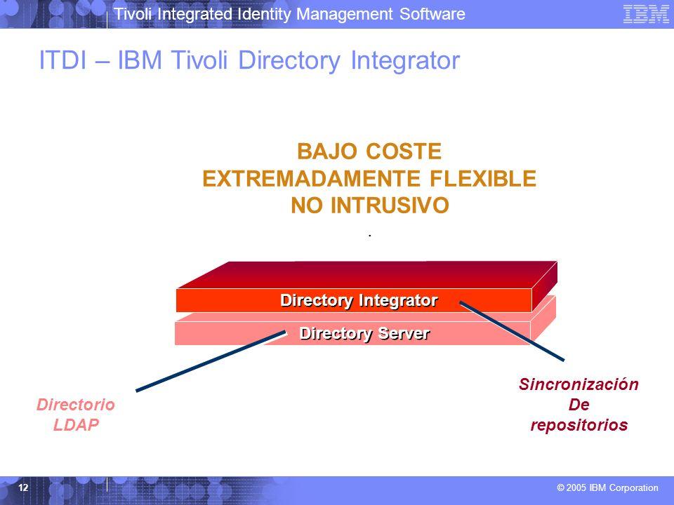 Tivoli Integrated Identity Management Software © 2005 IBM Corporation 12 Directory Server ITDI – IBM Tivoli Directory Integrator Directorio LDAP Direc