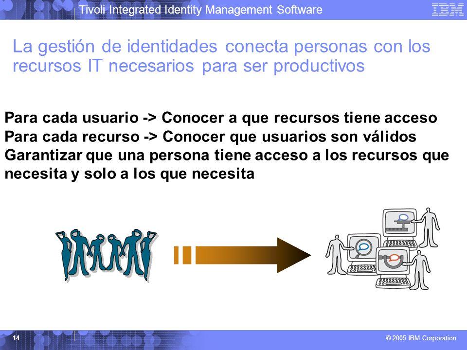 Tivoli Integrated Identity Management Software © 2005 IBM Corporation 14 La gestión de identidades conecta personas con los recursos IT necesarios par