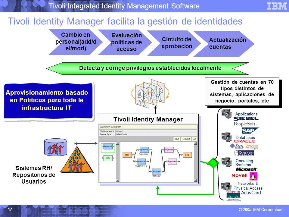 Tivoli Integrated Identity Management Software © 2005 IBM Corporation 17 Tivoli Identity Manager facilita la gestión de identidades Text slide with la