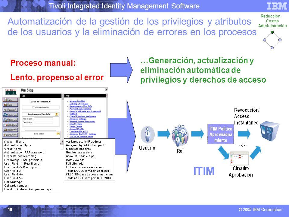 Tivoli Integrated Identity Management Software © 2005 IBM Corporation 19 Automatización de la gestión de los privilegios y atributos de los usuarios y