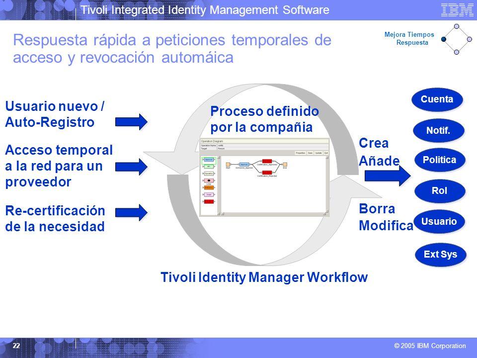 Tivoli Integrated Identity Management Software © 2005 IBM Corporation 22 Respuesta rápida a peticiones temporales de acceso y revocación automáica Mej
