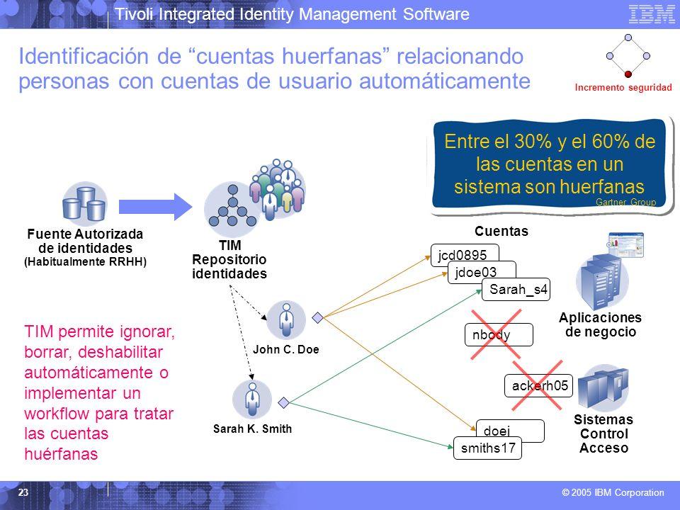 Tivoli Integrated Identity Management Software © 2005 IBM Corporation 23 Identificación de cuentas huerfanas relacionando personas con cuentas de usua
