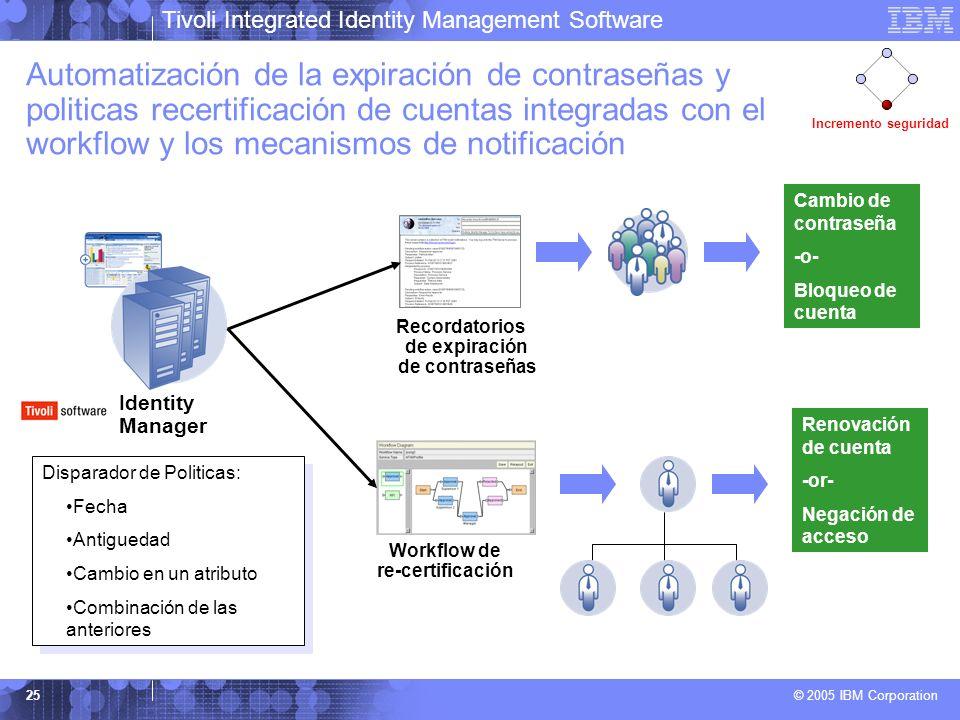 Tivoli Integrated Identity Management Software © 2005 IBM Corporation 25 Automatización de la expiración de contraseñas y politicas recertificación de