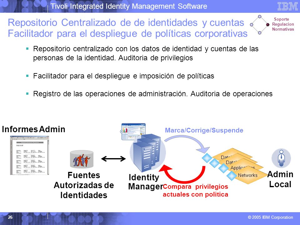 Tivoli Integrated Identity Management Software © 2005 IBM Corporation 26 Repositorio Centralizado de de identidades y cuentas Facilitador para el desp
