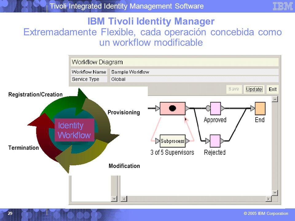 Tivoli Integrated Identity Management Software © 2005 IBM Corporation 29 IBM Tivoli Identity Manager Extremadamente Flexible, cada operación concebida