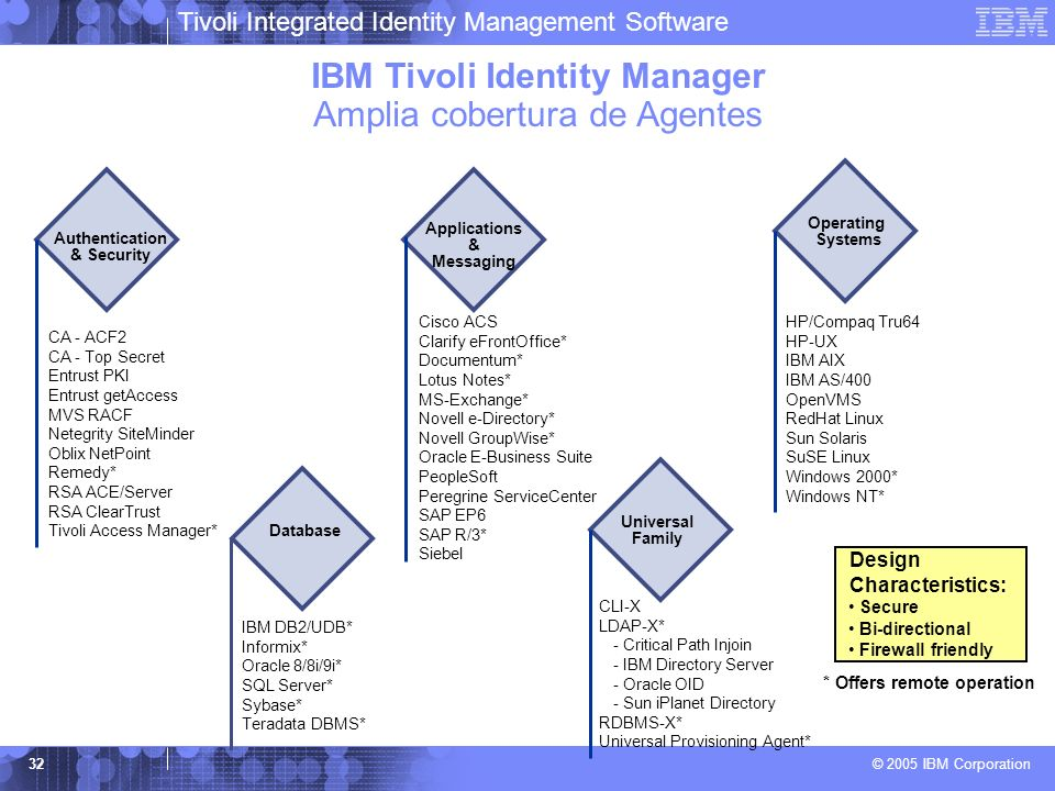Tivoli Integrated Identity Management Software © 2005 IBM Corporation 32 Design Characteristics: Secure Bi-directional Firewall friendly CA - ACF2 CA