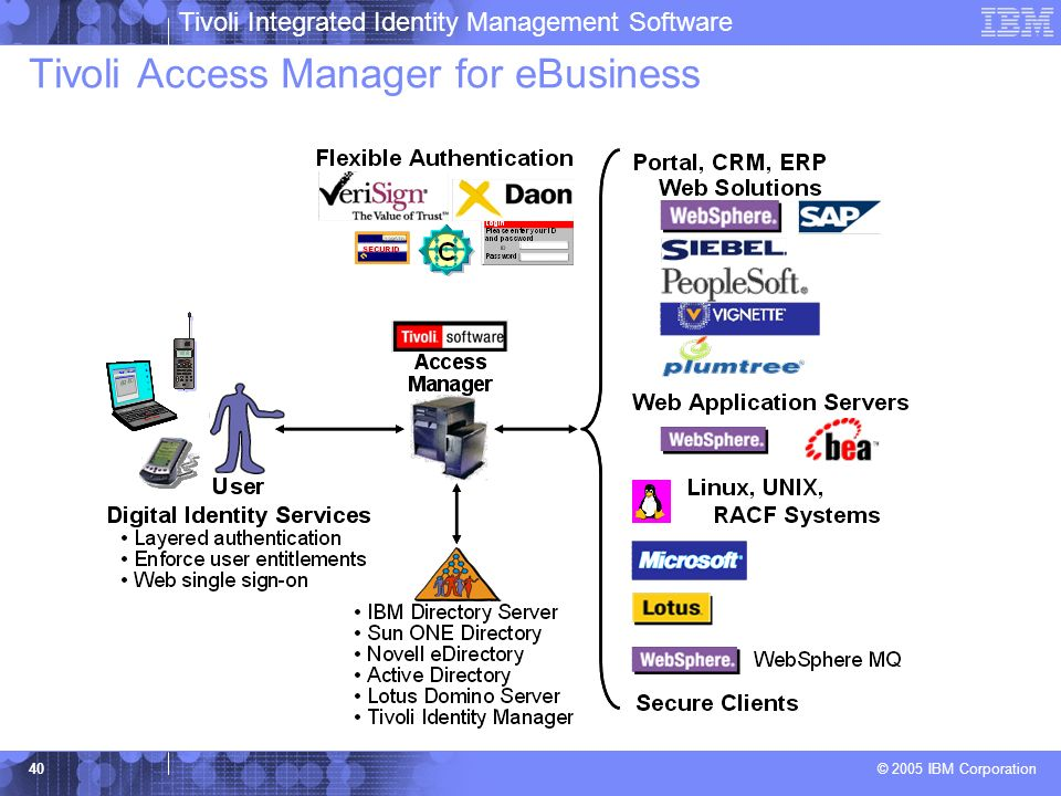 Tivoli Integrated Identity Management Software © 2005 IBM Corporation 40 Tivoli Access Manager for eBusiness