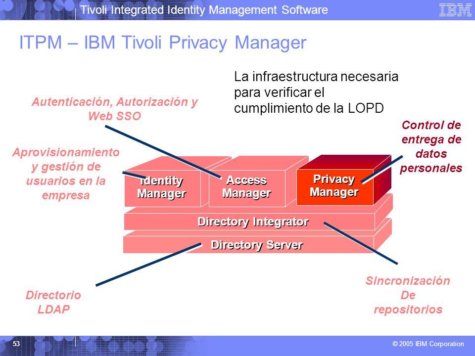 Tivoli Integrated Identity Management Software © 2005 IBM Corporation 53 Directory Server ITPM – IBM Tivoli Privacy Manager Directorio LDAP Directory