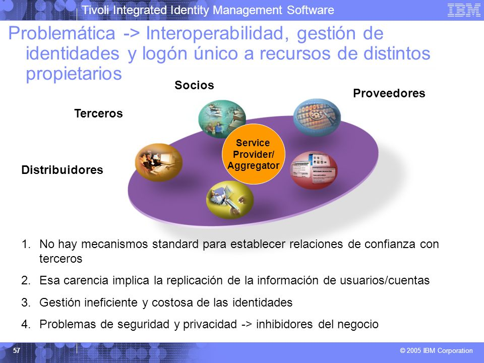 Tivoli Integrated Identity Management Software © 2005 IBM Corporation 57 Service Provider/ Aggregator Socios Terceros Suppliers Proveedores 1.No hay m