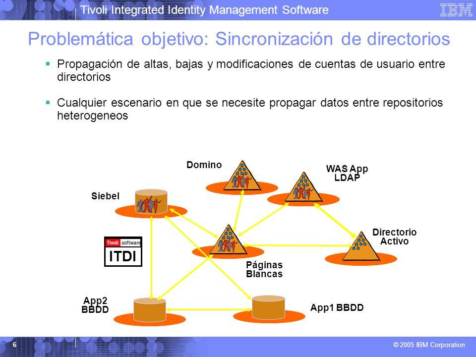 Tivoli Integrated Identity Management Software © 2005 IBM Corporation 6 Directorio Activo Páginas Blancas Domino App1 BBDD App2 BBDD Siebel WAS App LD