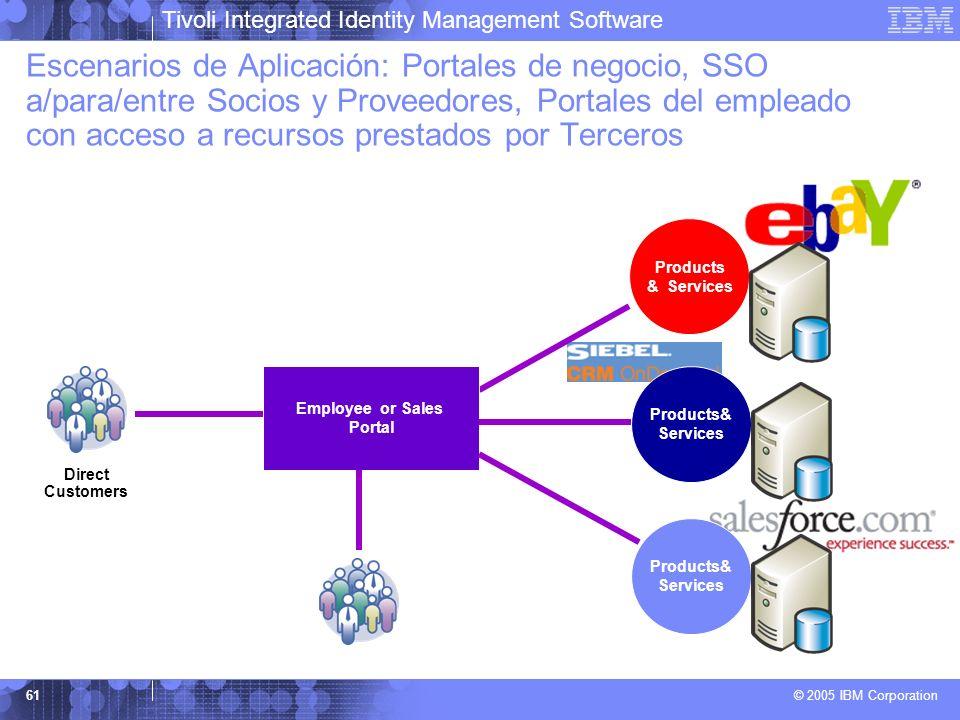 Tivoli Integrated Identity Management Software © 2005 IBM Corporation 61 Escenarios de Aplicación: Portales de negocio, SSO a/para/entre Socios y Prov