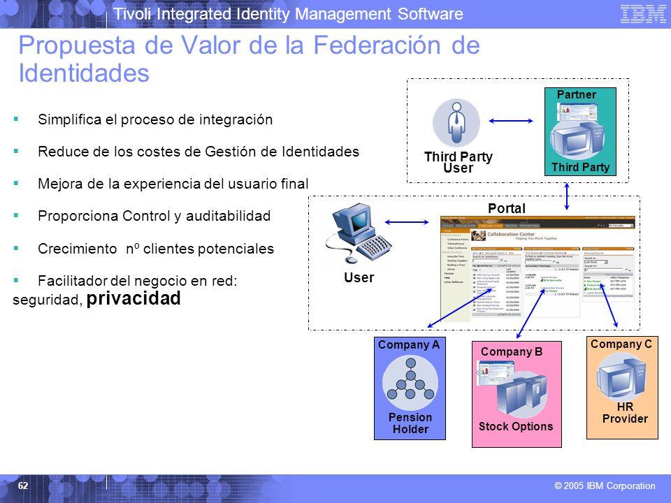 Tivoli Integrated Identity Management Software © 2005 IBM Corporation 62 Propuesta de Valor de la Federación de Identidades Simplifica el proceso de i