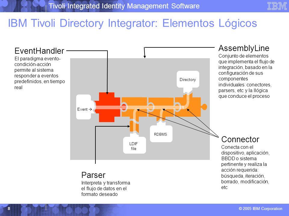 Tivoli Integrated Identity Management Software © 2005 IBM Corporation 8 LDIF file RDBMS Directory Event Parser Interpreta y transforma el flujo de dat
