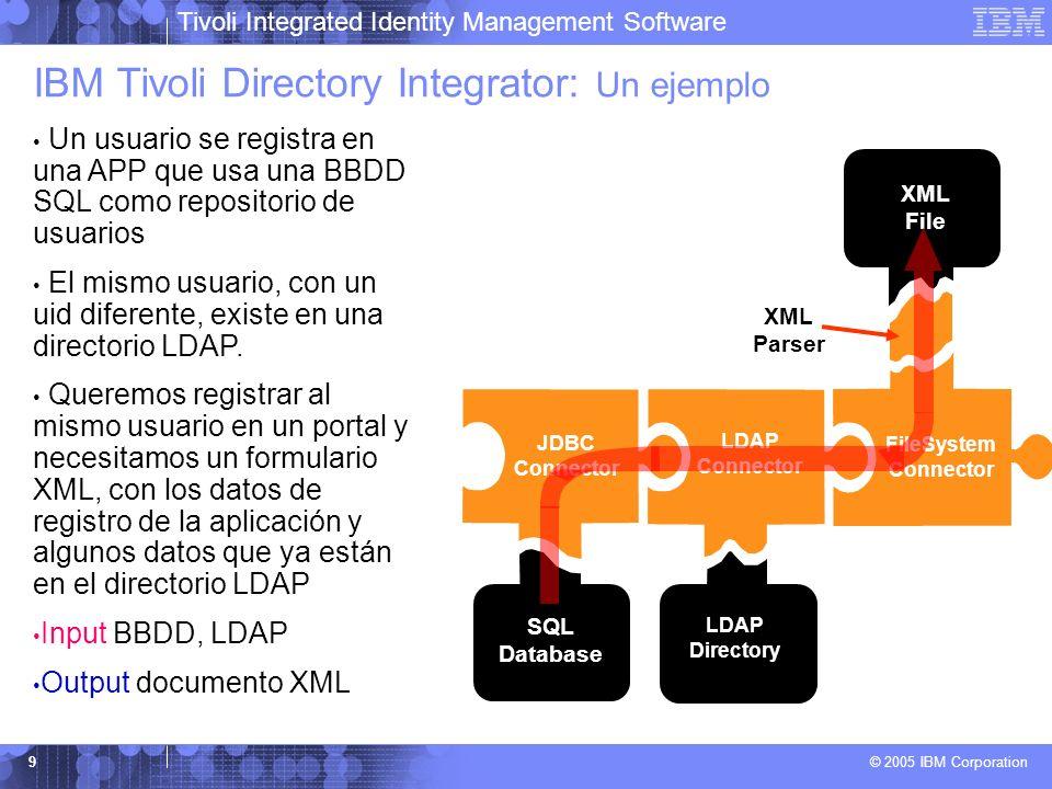 Tivoli Integrated Identity Management Software © 2005 IBM Corporation 9 JDBC Connector SQL Database XML File FileSystem Connector XML Parser LDAP Dire