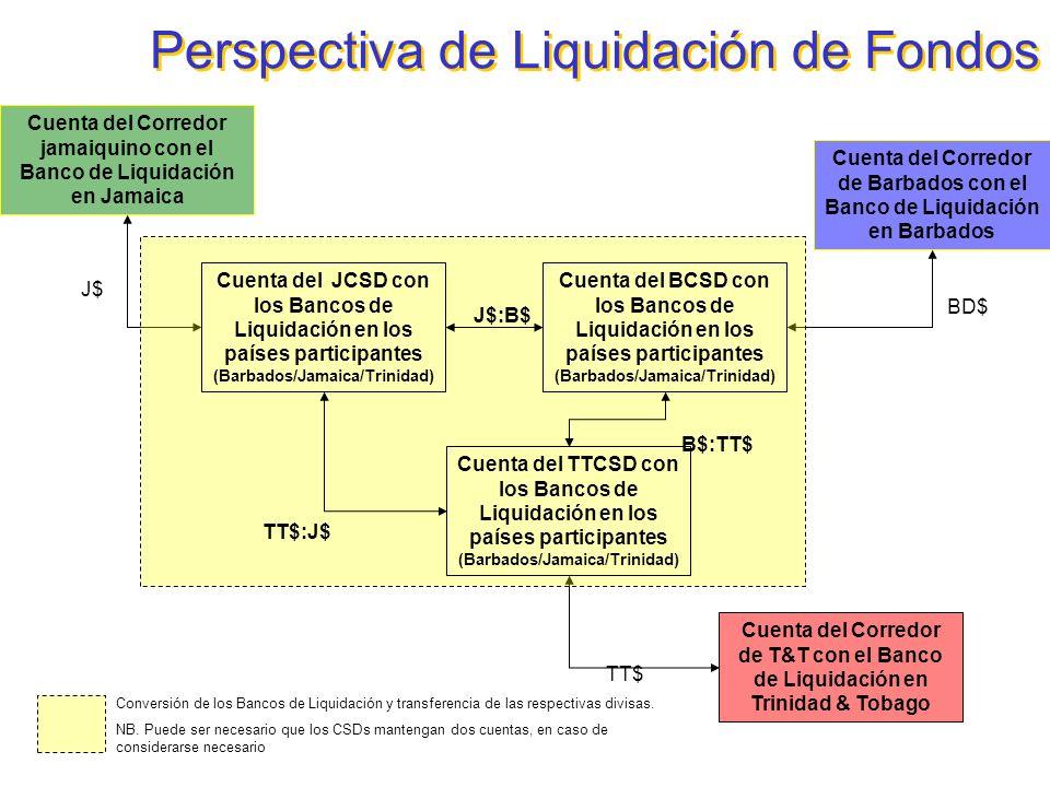 Perspectiva de Liquidación de Fondos Cuenta del Corredor jamaiquino con el Banco de Liquidación en Jamaica Cuenta del Corredor de T&T con el Banco de
