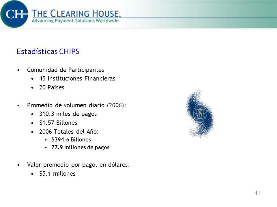 11 Estadísticas CHIPS Comunidad de Participantes 45 Instituciones Financieras 20 Países Promedio de volumen diario (2006): 310.3 miles de pagos $1.57