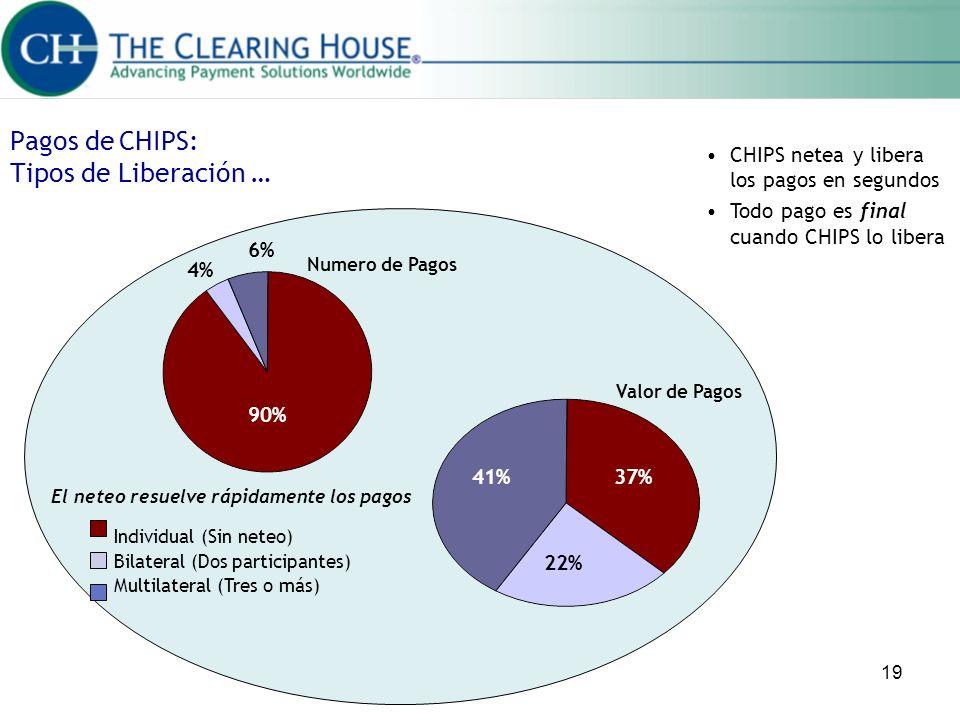 19 Pagos de CHIPS: Tipos de Liberación … Valor de Pagos 37%41% 22% Numero de Pagos 90% 4% 6% Individual (Sin neteo) Bilateral (Dos participantes) Mult