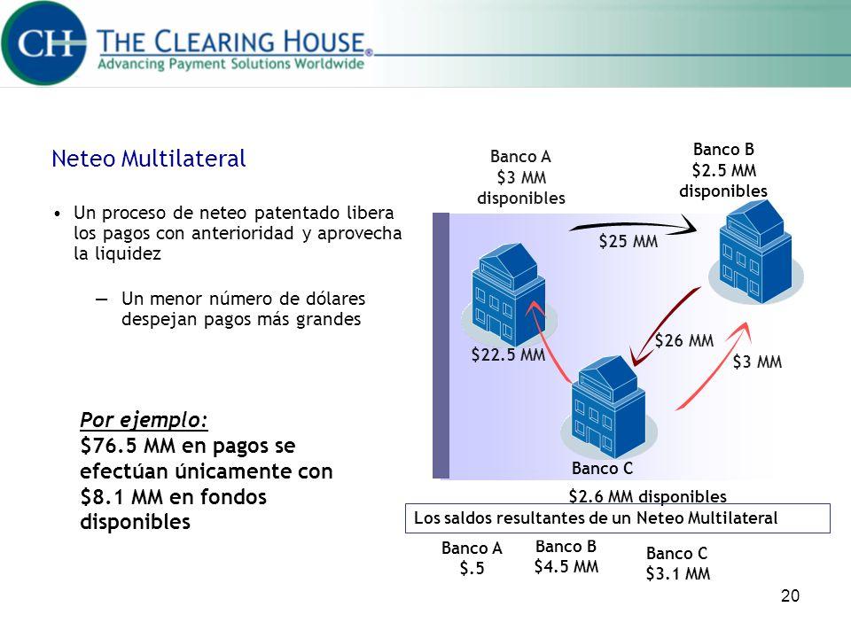20 Neteo Multilateral Un proceso de neteo patentado libera los pagos con anterioridad y aprovecha la liquidez Un menor número de dólares despejan pago