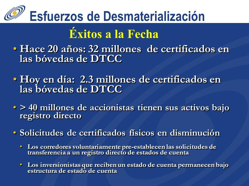 Esfuerzos de Desmaterialización Hace 20 años: 32 millones de certificados en las bóvedas de DTCC Hoy en día: 2.3 millones de certificados en las bóvedas de DTCC > 40 millones de accionistas tienen sus activos bajo registro directo Solicitudes de certificados físicos en disminución Los corredores voluntariamente pre-establecen las solicitudes de transferencia a un registro directo de estados de cuenta Los inversionistas que reciben un estado de cuenta permanecen bajo estructura de estado de cuenta Hace 20 años: 32 millones de certificados en las bóvedas de DTCC Hoy en día: 2.3 millones de certificados en las bóvedas de DTCC > 40 millones de accionistas tienen sus activos bajo registro directo Solicitudes de certificados físicos en disminución Los corredores voluntariamente pre-establecen las solicitudes de transferencia a un registro directo de estados de cuenta Los inversionistas que reciben un estado de cuenta permanecen bajo estructura de estado de cuenta Éxitos a la Fecha