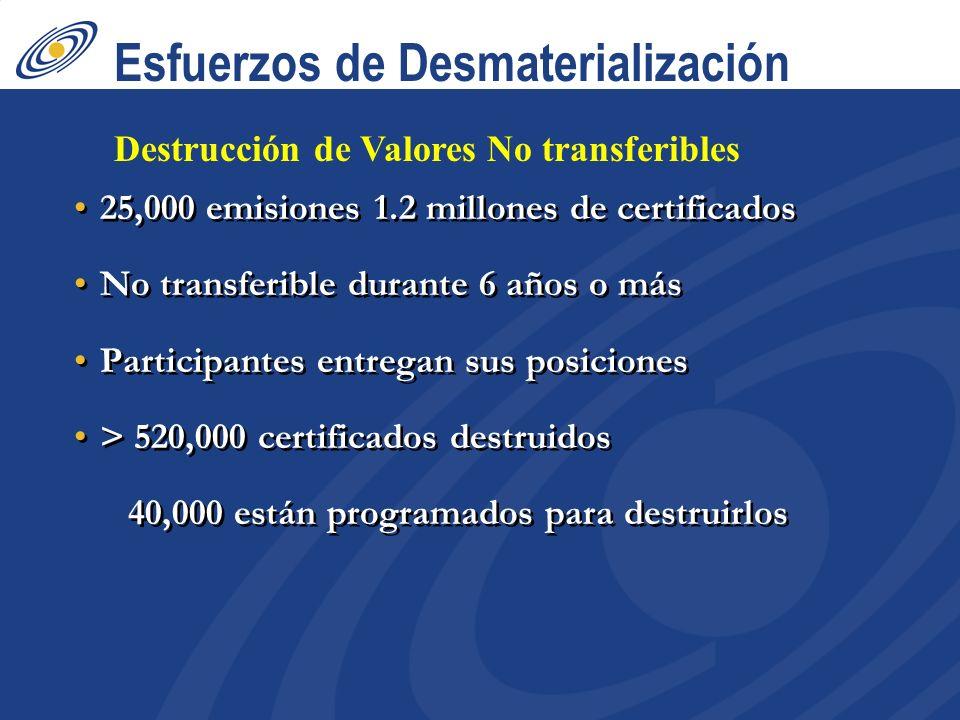 Esfuerzos de Desmaterialización 25,000 emisiones 1.2 millones de certificados No transferible durante 6 años o más Participantes entregan sus posiciones > 520,000 certificados destruidos 40,000 están programados para destruirlos 25,000 emisiones 1.2 millones de certificados No transferible durante 6 años o más Participantes entregan sus posiciones > 520,000 certificados destruidos 40,000 están programados para destruirlos Destrucción de Valores No transferibles