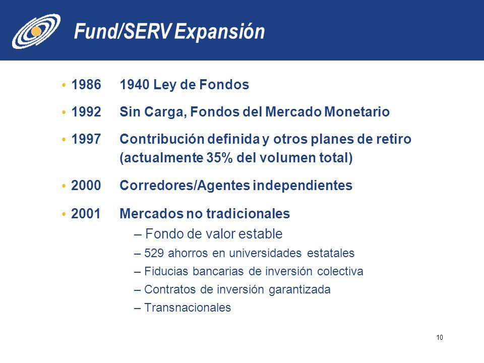 Fund/SERV Expansión 19861940 Ley de Fondos 1992Sin Carga, Fondos del Mercado Monetario 1997Contribución definida y otros planes de retiro (actualmente