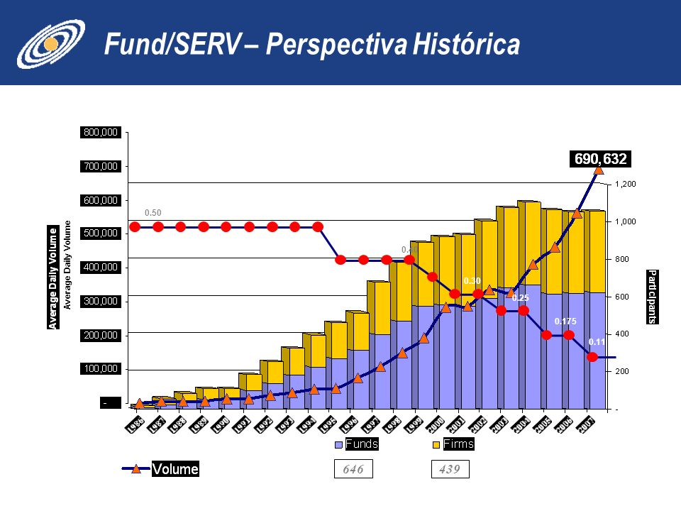 Fund/SERV – Perspectiva Histórica 646 439 0.11 0.175 0.25 0.30 0.50 0.40 Average Daily Volume