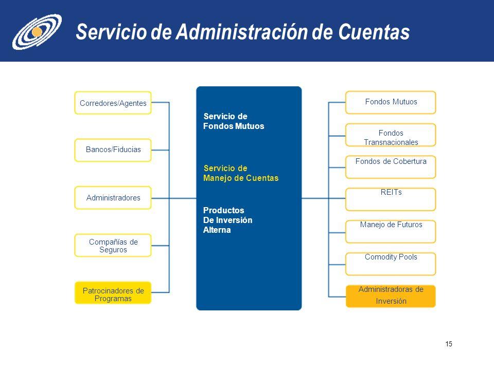 Servicio de Administración de Cuentas 15 Servicio de Fondos Mutuos Servicio de Manejo de Cuentas Productos De Inversión Alterna Corredores/Agentes Bancos/Fiducias Administradores Compañías de Seguros Patrocinadores de Programas Fondos Mutuos Fondos Transnacionales Fondos de Cobertura REITs Manejo de Futuros Comodity Pools Administradoras de Inversión