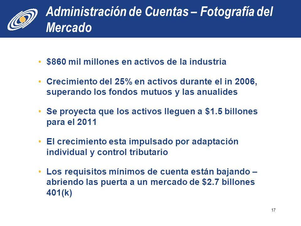 Administración de Cuentas – Fotografía del Mercado $860 mil millones en activos de la industria Crecimiento del 25% en activos durante el in 2006, superando los fondos mutuos y las anualides Se proyecta que los activos lleguen a $1.5 billones para el 2011 El crecimiento esta impulsado por adaptación individual y control tributario Los requisitos mínimos de cuenta están bajando – abriendo las puerta a un mercado de $2.7 billones 401(k) 17