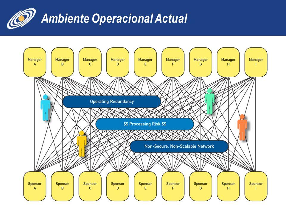 Ambiente Operacional Actual 18
