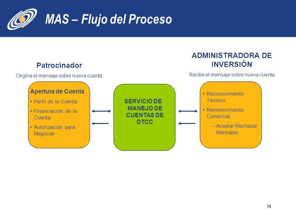 AIP -- Opportunities 19 MAS – Flujo del Proceso 19 Patrocinador Origina el mensaje sobre nueva cuenta ADMINISTRADORA DE INVERSIÓN Recibe el mensaje so