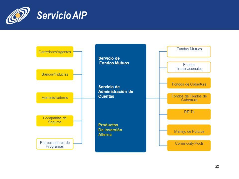 Servicio AIP 22 Servicio de Fondos Mutuos Servicio de Administración de Cuentas Productos De Inversión Alterna Corredores/Agentes Bancos/Fiducias Administradores Compañías de Seguros Patrocinadores de Programas Fondos Mutuos Fondos Transnacionales Fondos de Cobertura Fondos de Cobertura REITs Manejo de Futuros Commodity Pools