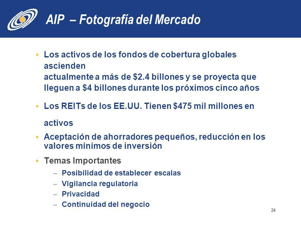 AIP – Fotografía del Mercado Los activos de los fondos de cobertura globales ascienden actualmente a más de $2.4 billones y se proyecta que lleguen a $4 billones durante los próximos cinco años Los REITs de los EE.UU.