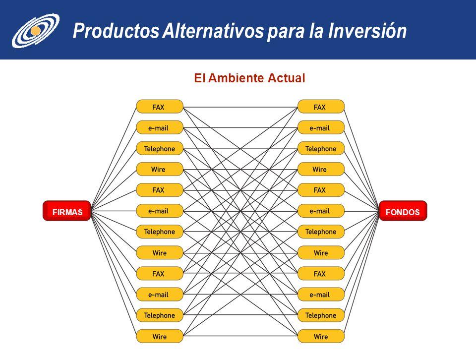Productos Alternativos para la Inversión 25 El Ambiente Actual FIRMASFONDOS