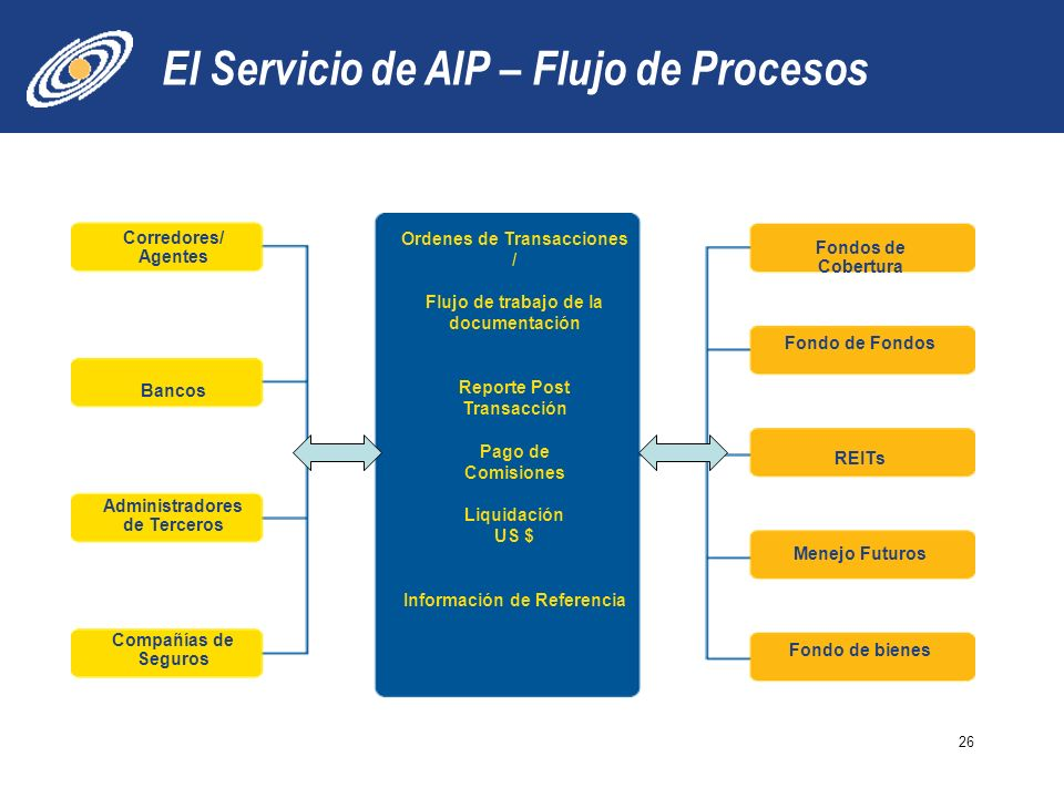 El Servicio de AIP – Flujo de Procesos 26 Ordenes de Transacciones / Flujo de trabajo de la documentación Reporte Post Transacción Pago de Comisiones