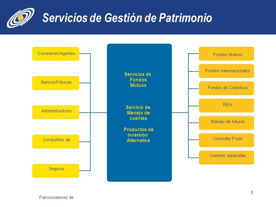 Servicíos de Gestión de Patrimonio 3 Servicios de Fondos Mutuos Servicio de Manejo de cuentas Productos de Inversión Alternativa Corredores/Agentes Ba