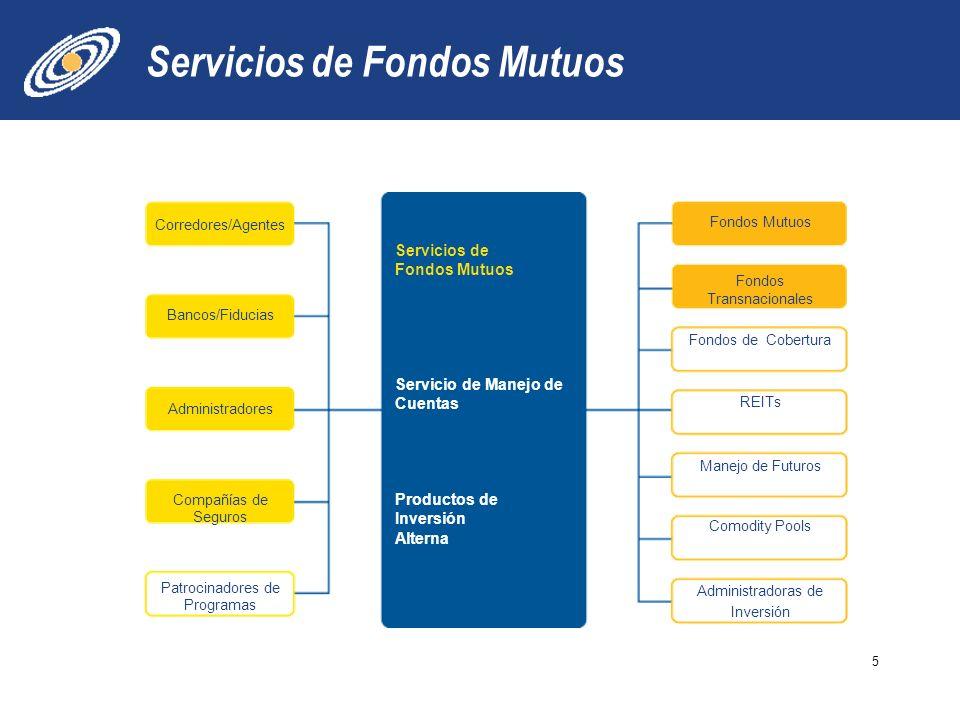 5 Servicios de Fondos Mutuos Servicio de Manejo de Cuentas Productos de Inversión Alterna Corredores/Agentes Bancos/Fiducias Administradores Compañías de Seguros Patrocinadores de Programas Fondos Mutuos Fondos Transnacionales Fondos de Cobertura REITs Manejo de Futuros Comodity Pools Administradoras de Inversión