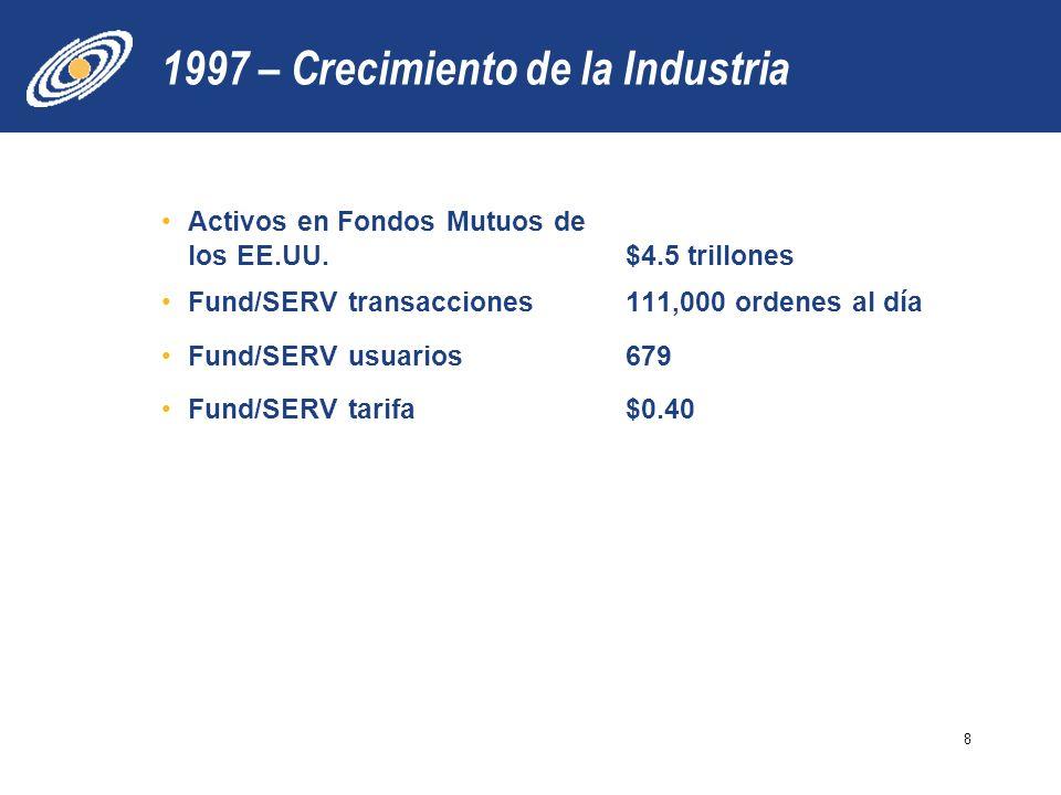 1997 – Crecimiento de la Industria Activos en Fondos Mutuos de los EE.UU. $4.5 trillones Fund/SERV transacciones111,000 ordenes al día Fund/SERV usuar
