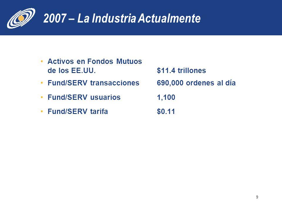 2007 – La Industria Actualmente Activos en Fondos Mutuos de los EE.UU.$11.4 trillones Fund/SERV transacciones690,000 ordenes al día Fund/SERV usuarios 1,100 Fund/SERV tarifa$0.11 9