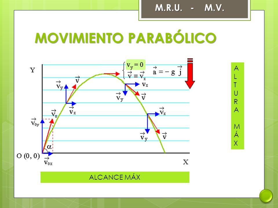 MOVIMIENTO PARABÓLICO M.R.U. - M.V. ALTURA MÁXALTURA MÁX ALCANCE MÁX