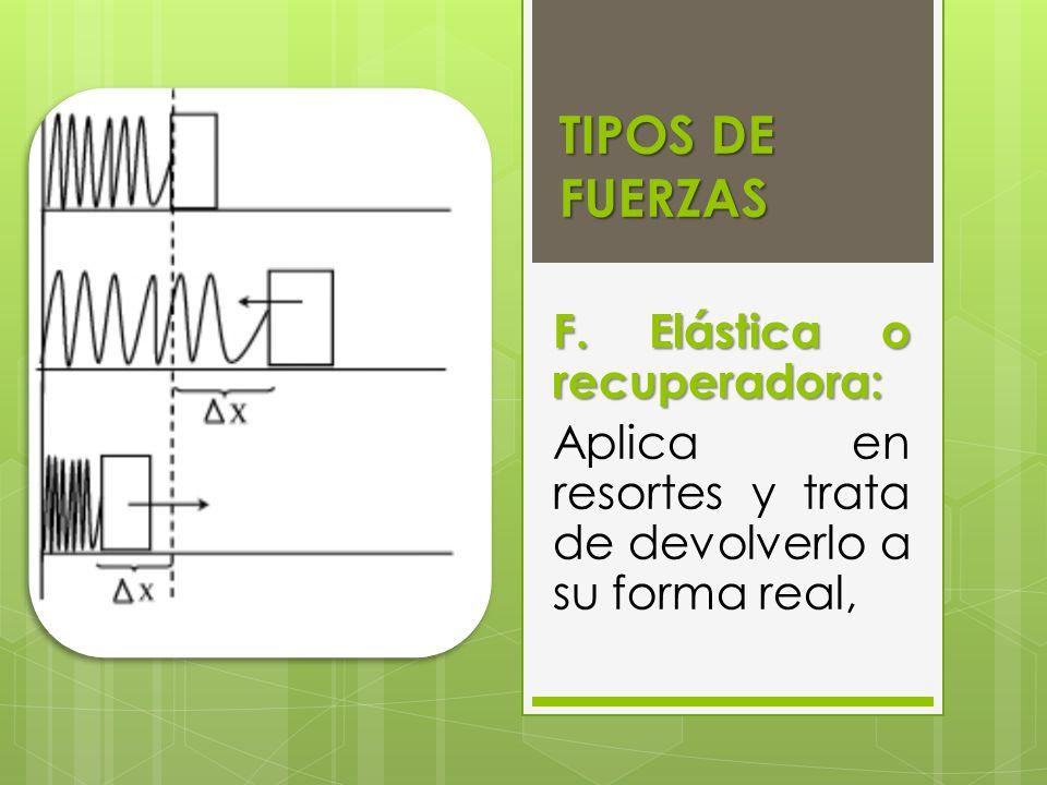TIPOS DE FUERZAS F. Elástica o recuperadora: Aplica en resortes y trata de devolverlo a su forma real,