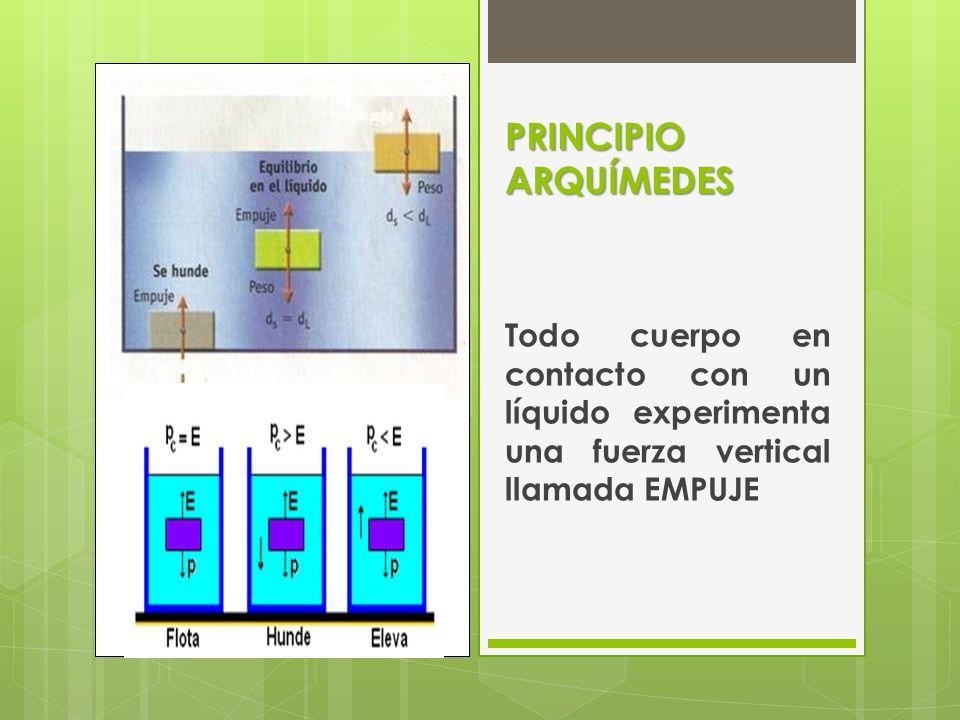 PRINCIPIO ARQUÍMEDES Todo cuerpo en contacto con un líquido experimenta una fuerza vertical llamada EMPUJE